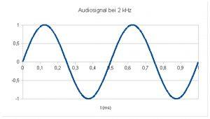 Audiosignal_2kHz-Bild_5