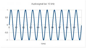 Audiosognal_10kHz_Bild_6